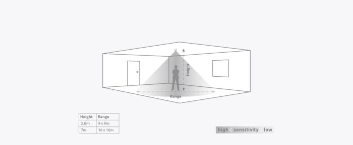 Detector De Prezenta /Absenta Pir Cu Senzor La Nivel De Lux C / W (Psu) 73 EBMHS detection pattern1